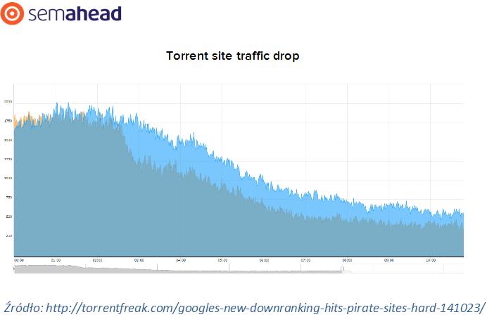 Google-Pingwin-3-0-Pirat-2-0_5