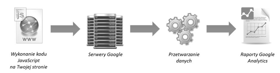 jak działa Google Analytics
