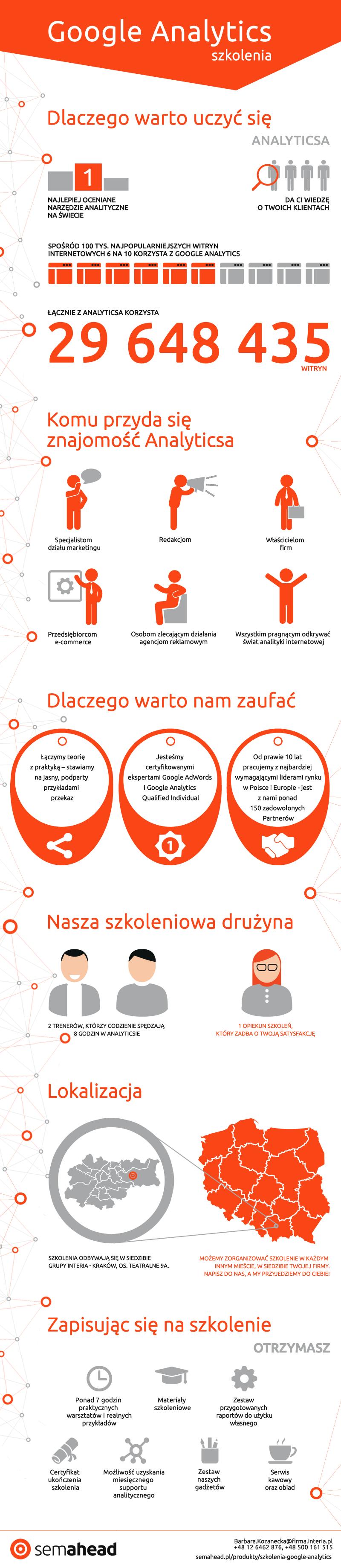 infografika_semahead_szkolenia