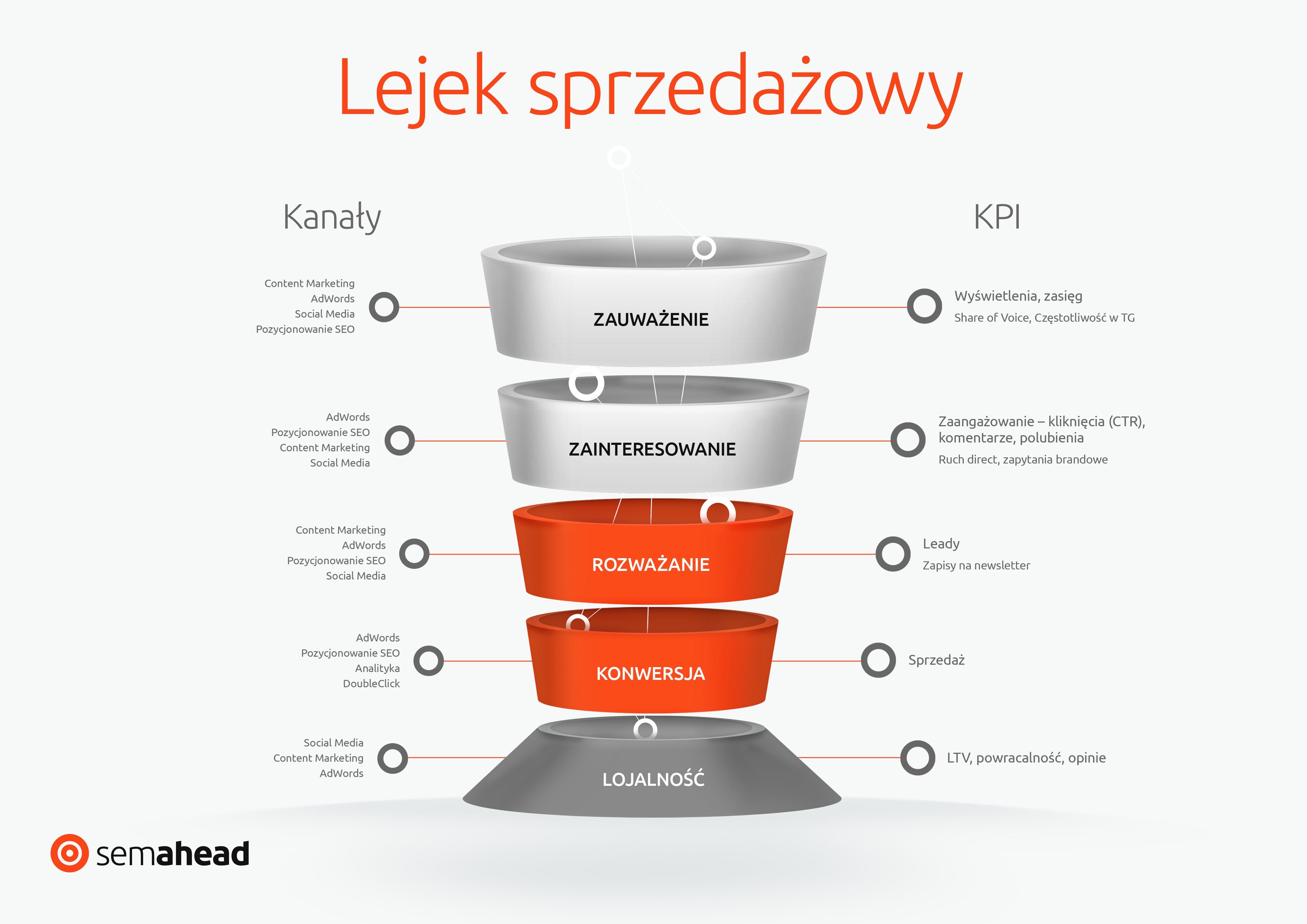 Lejek sprzedażowy z podziałem na kanały i KPI - proces zakupowy