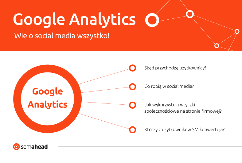 Google Analytics w social media
