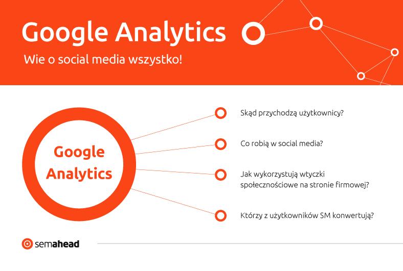 Google Analytics wsocial media