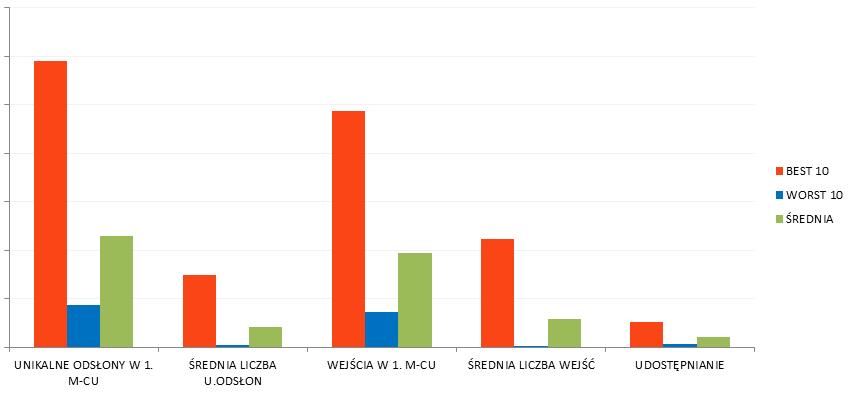 wyniki top i worst 10 webwriting