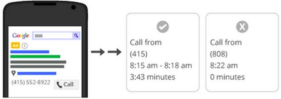 Google Call Metrics