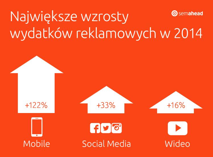 Wzrost wydatków nareklamę w2014