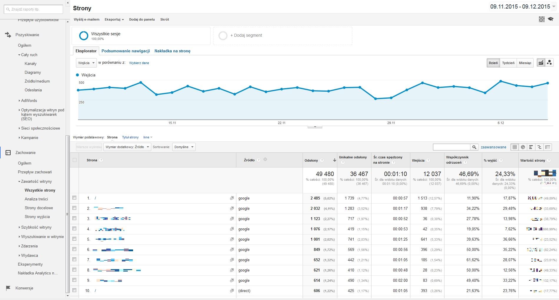 Screen - Google Analytics