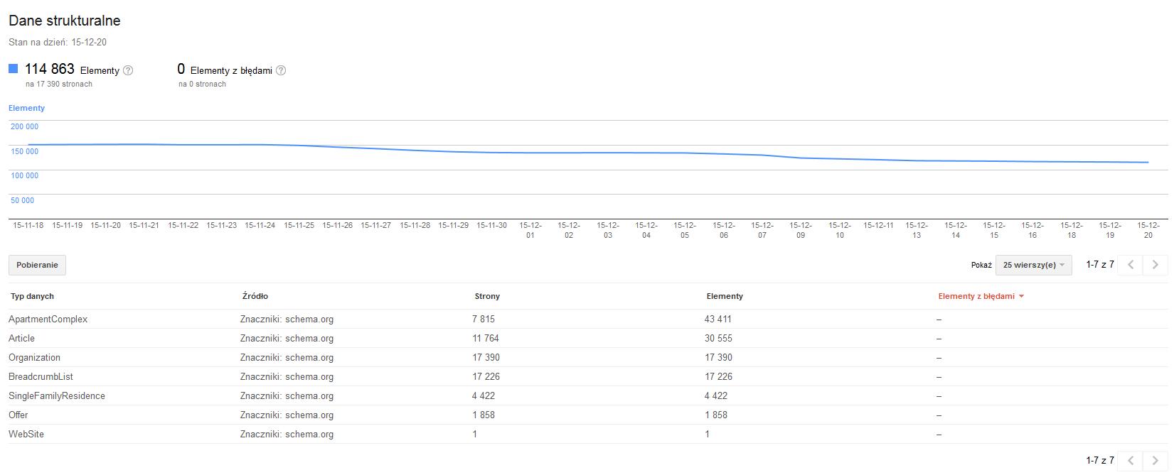 google-search-control-dane-strukturalne
