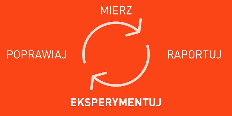 Eksperymenty UA