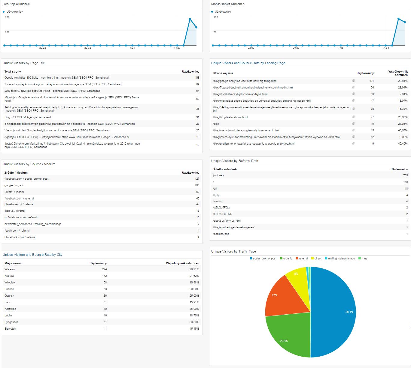 panel managerski blog dashboard data