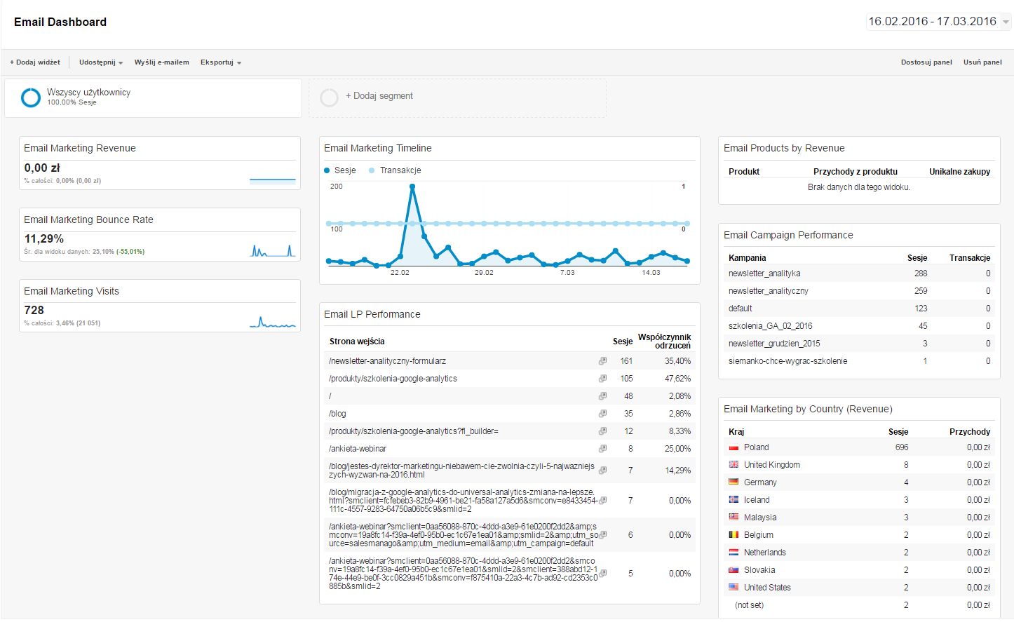 panel managerski email dashboard