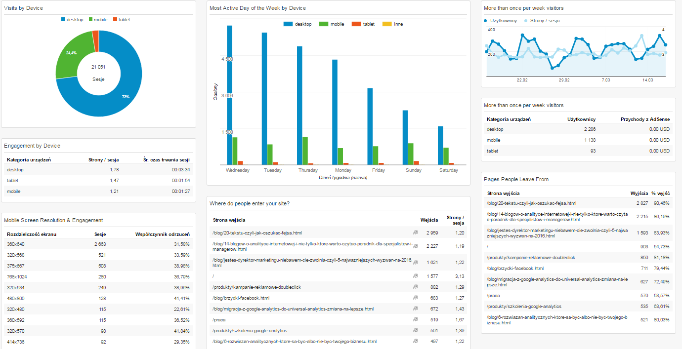 panel managerski engagement and loyalty dashboard