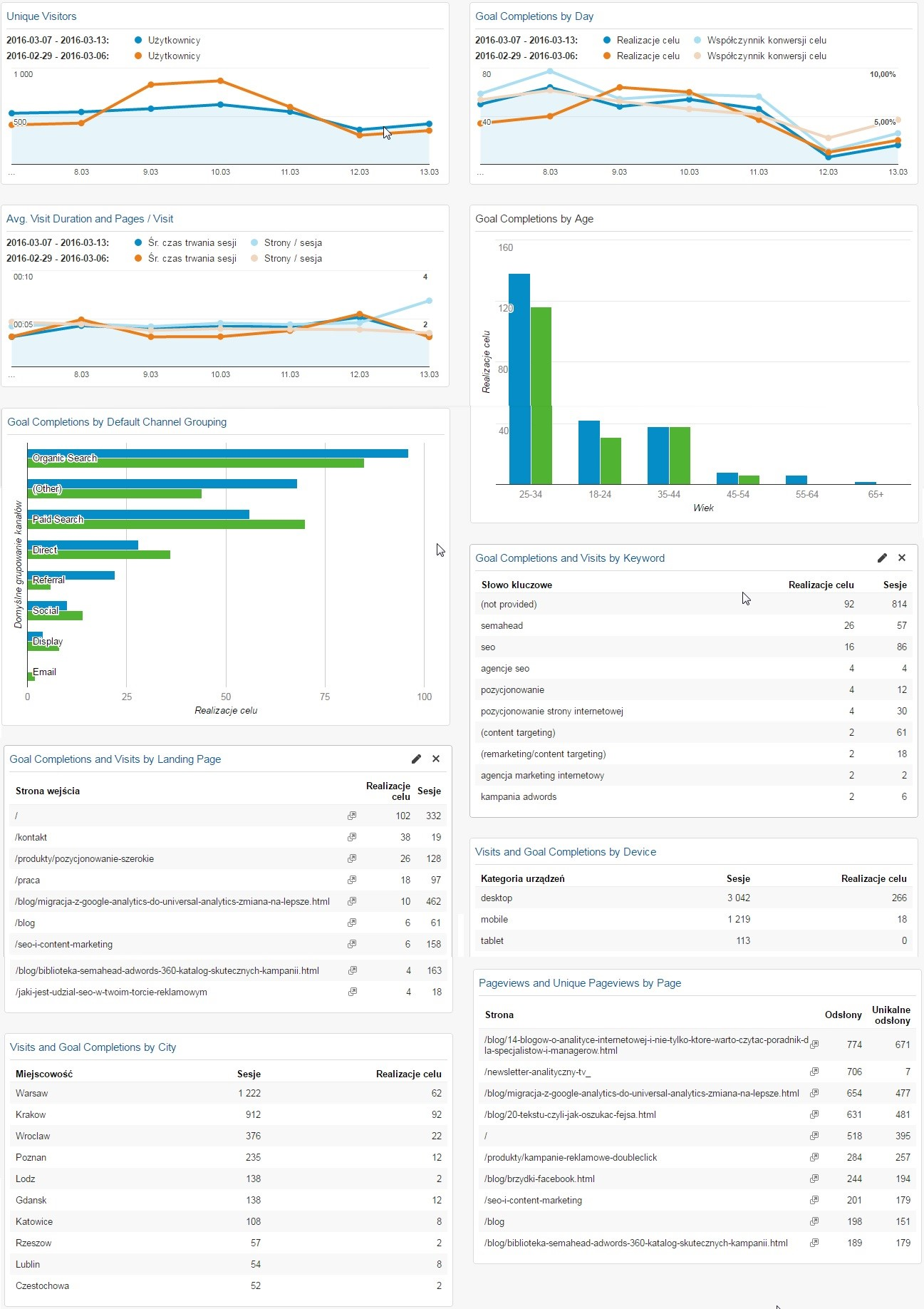 panel managerski goals and channels dahsboard