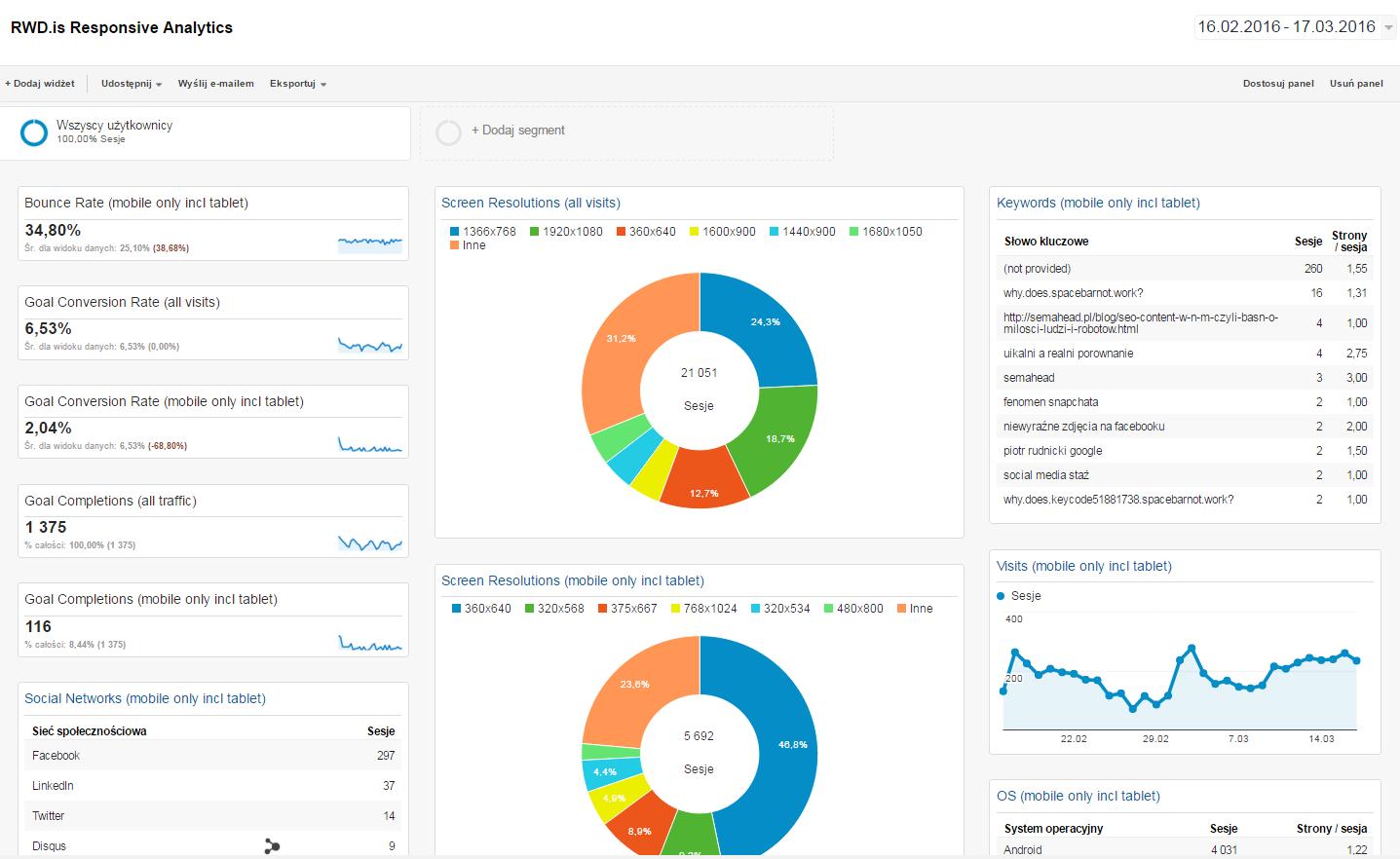 panel managerski responsive design analytics