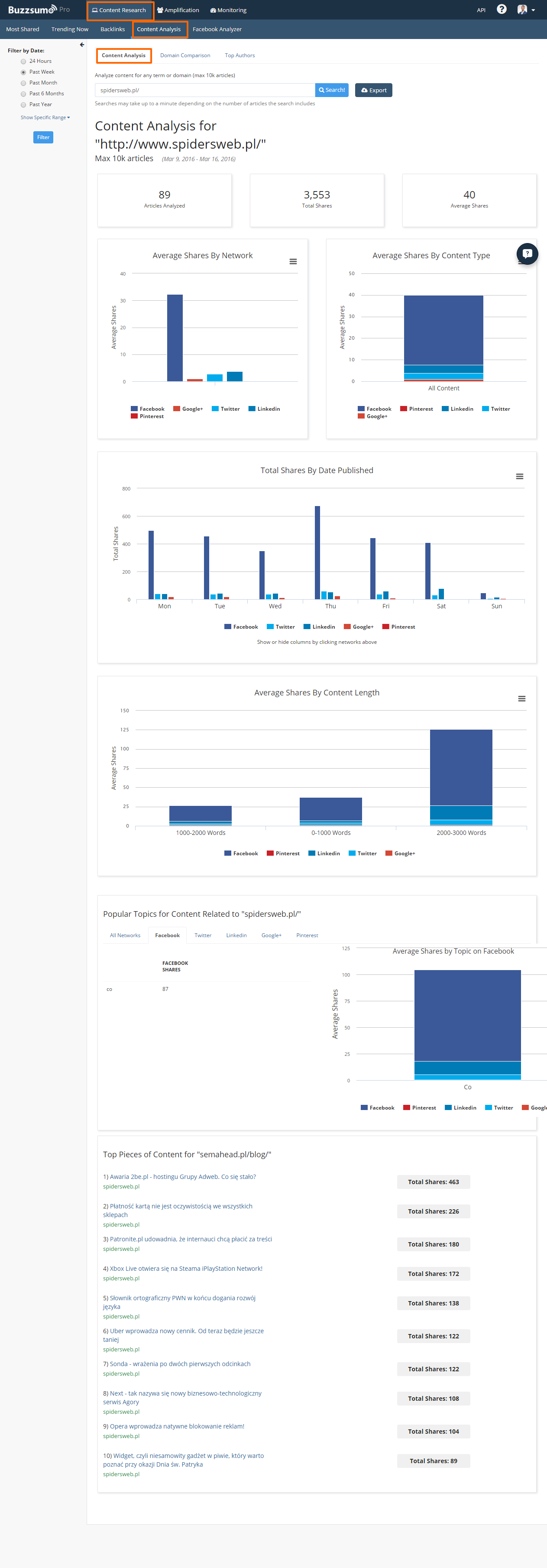 Dane dotyczące publikowanych treści nablogu spidersweb.pl