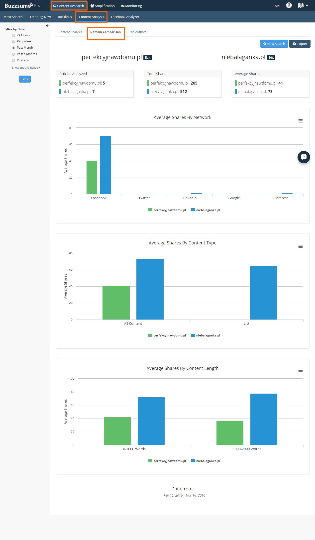Analiza treści konkurencji według sieci społecznościowej, typu treści, długości tekstu