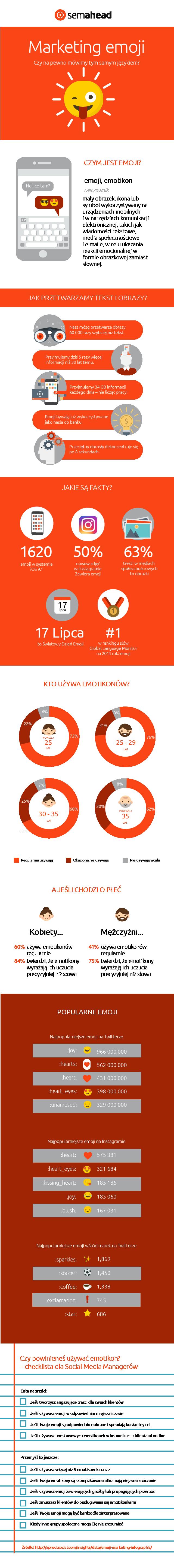 Kilka ciekawostek omarketingu emoji - infografika