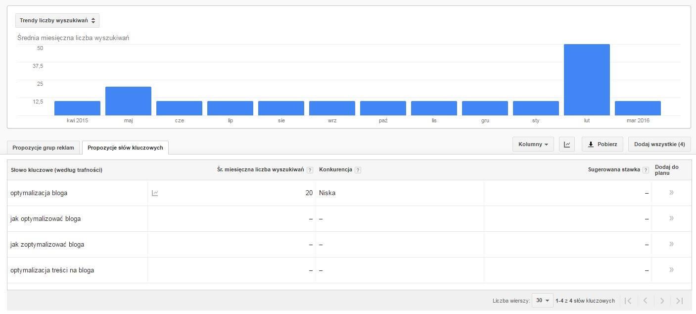 Keyword planner - wyniki wyszukiwania dla fraz związanych zoptymalizacją bloga