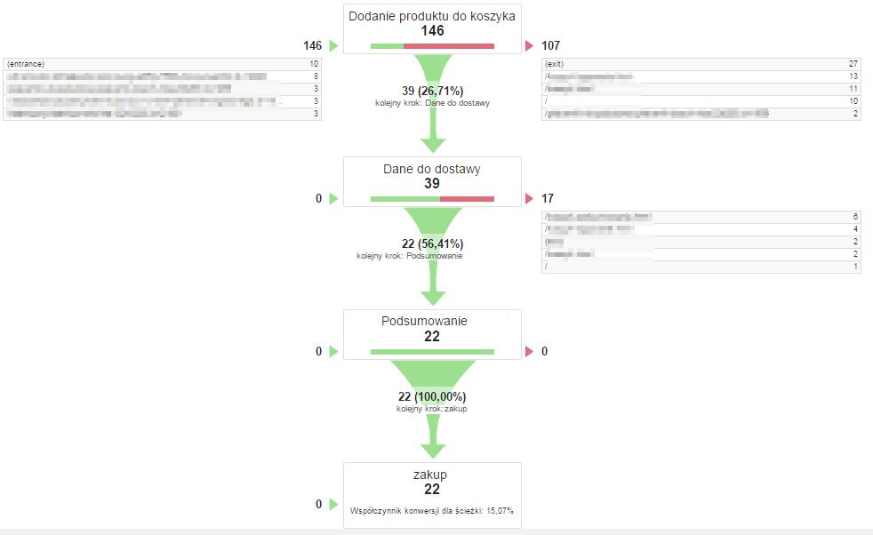 Raport wizualizacja ścieżek wGoogle Analytics