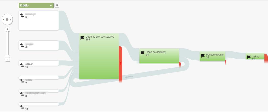 Raport Przepływ celów wGoogle Analytics
