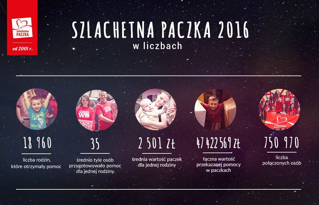 Wyniki Szlachetnej Paczki 2016