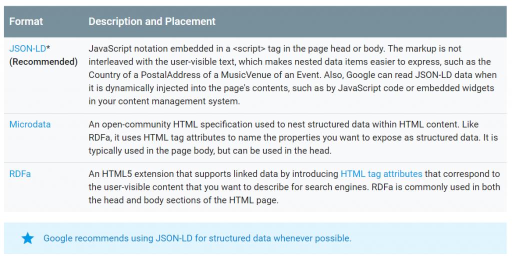 implementacja danych strukturalnych