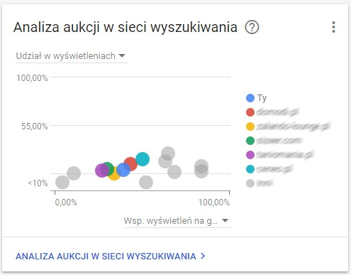 Nowy panel adwords