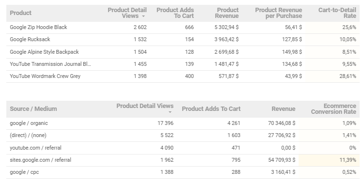 google data studio ecommerce