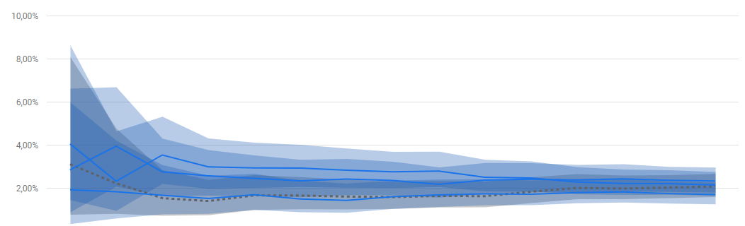 Wykres Google Optimize