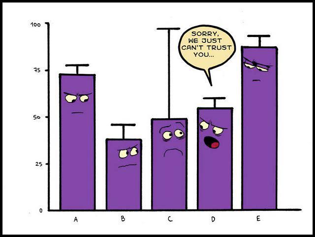 Wykres statystyka