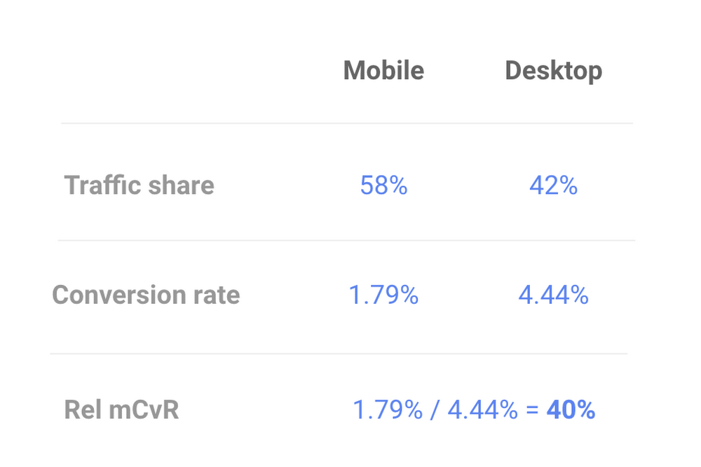Google Marketing Platform screen
