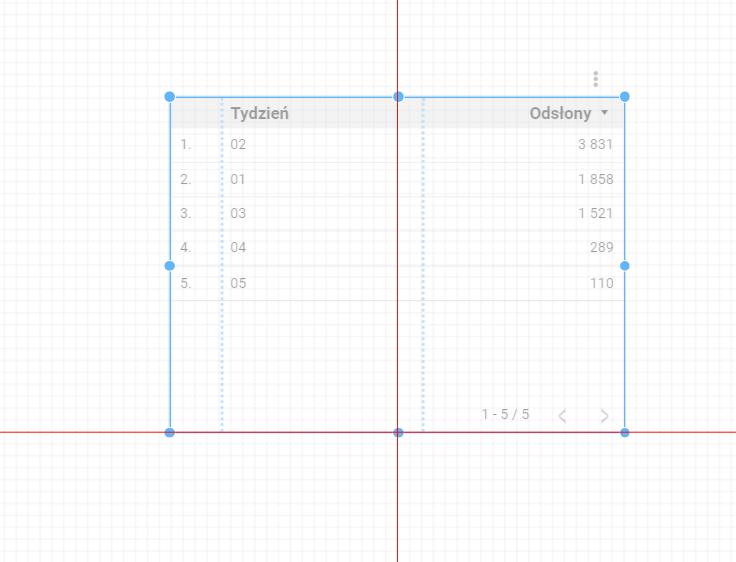 Linie pomocnicze wGoogle Data Studio