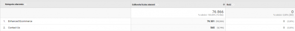 Raport niestandardowy (Google Demo Account)