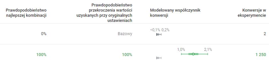 Wyniki znarzędzia Google Optymize