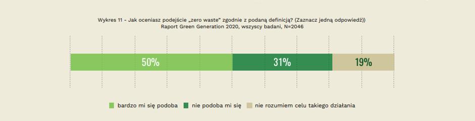 """Ocena podejścia """"zero waste"""""""