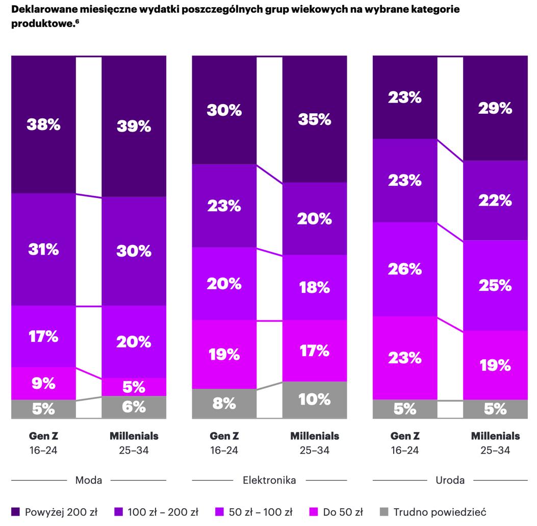 Deklarowane miesięczne wydatki poszczególnych grup wiekowych nawybrane kategorie produktowe