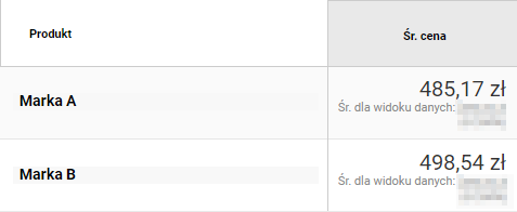 Google Analytics. Porównanie średniej ceny dla produktów dwóch kategorii zwykorzystaniem segmentacji