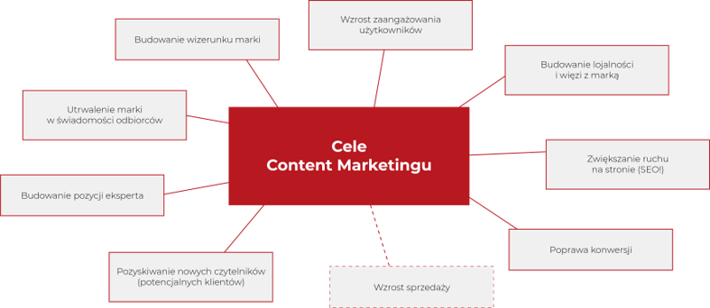 Cele Content Marketingu
