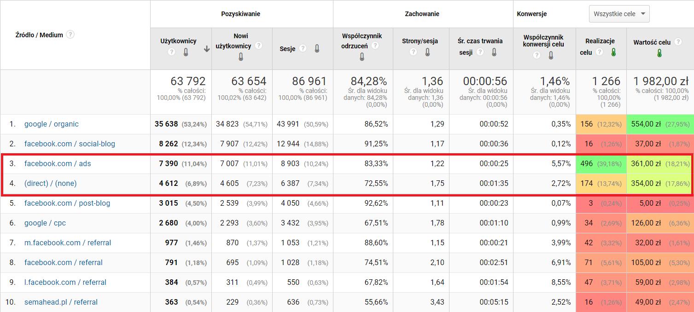 Cele wGoogle Analytics