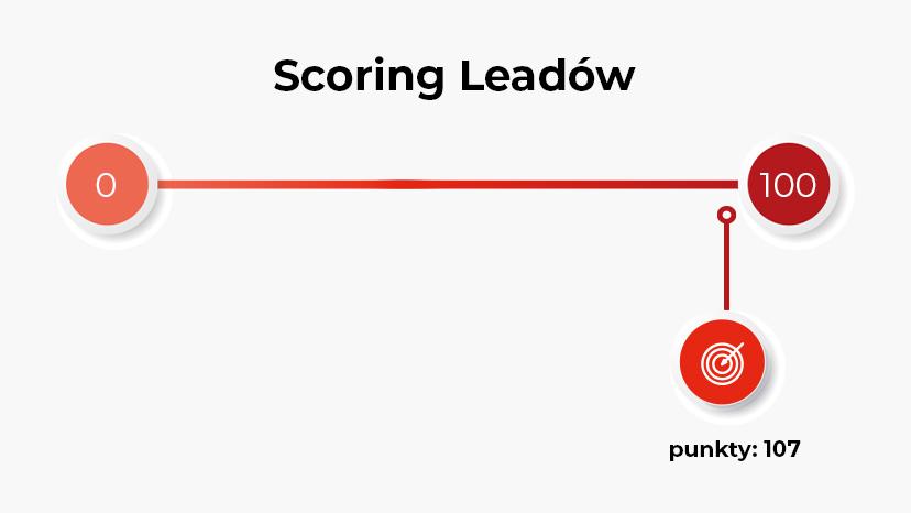 Zwiększ konwersję wswoim biznesie zwykorzystaniem efektywnego systemu scoringowego