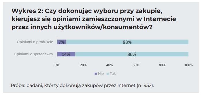 Opinie internetowe azakupy